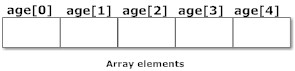 array using in C programming